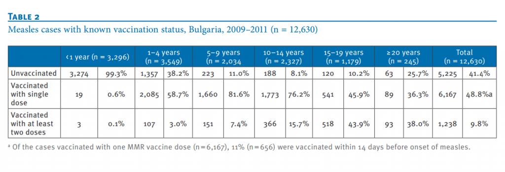 Морбили статистика 2009-2011