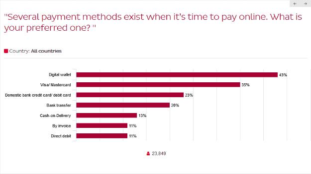 методи за плащане в Европа