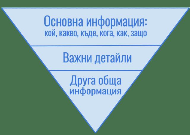 обърната пирамида